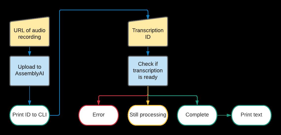 Flow diagram of the command-line application flow