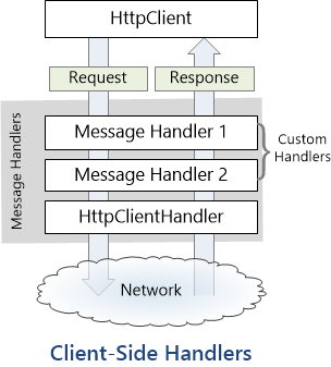 Diagram showing how HTTPCLient passes the request and response through messagehandlers and the HTTPClientHandler to the network