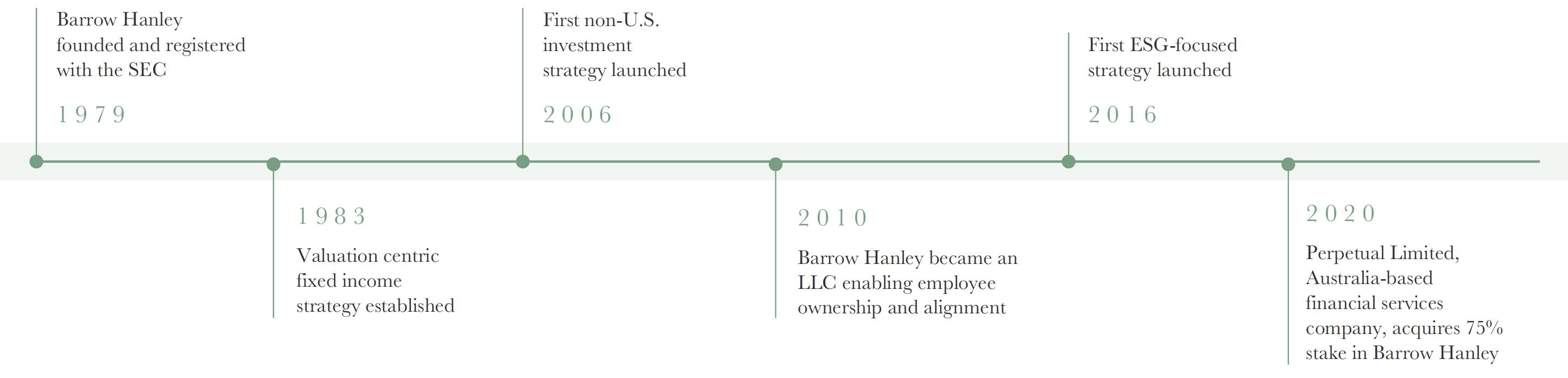 Barrow Hanley Timeline
