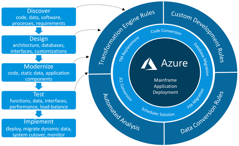 Mainframe Migration to Azure DDMTI