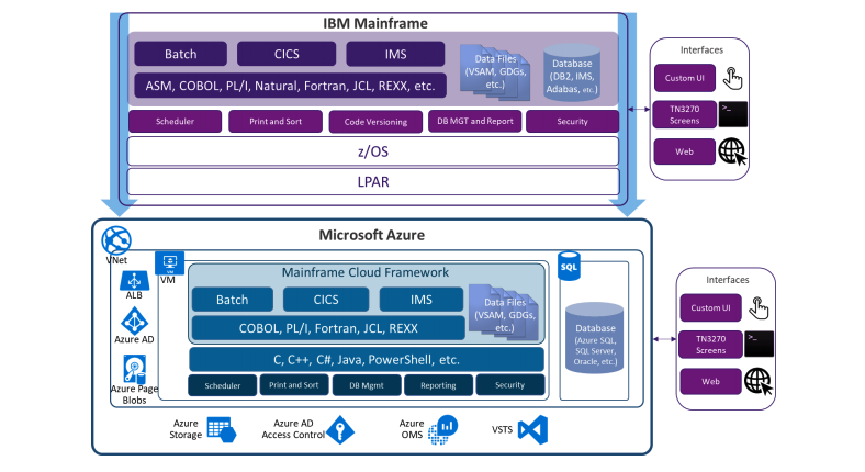 Mainframe Migration to azure Ibm mainframe to azure inforaphic