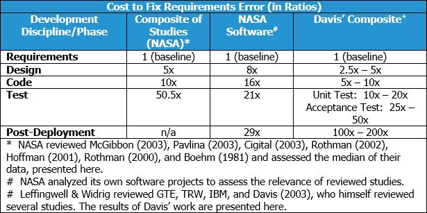 Cost-of-IT-errors-chart-2.jpg