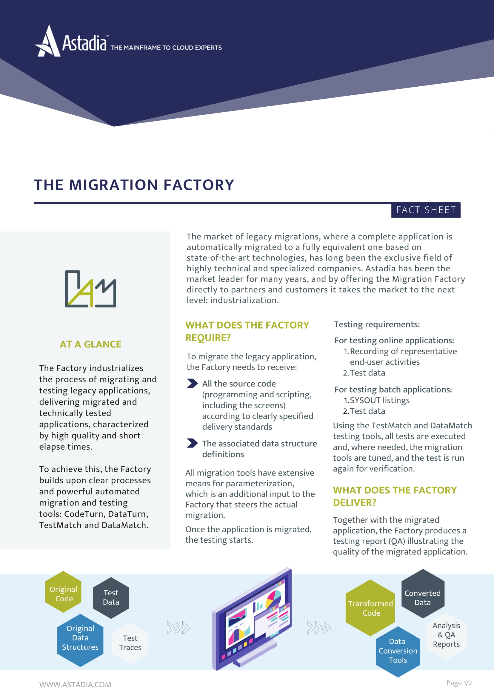 The  Migration Factory™  Fact Sheet