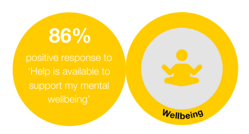 Buzzworks - 86% positive responses to 'Help is available to support my mental wellbeing'