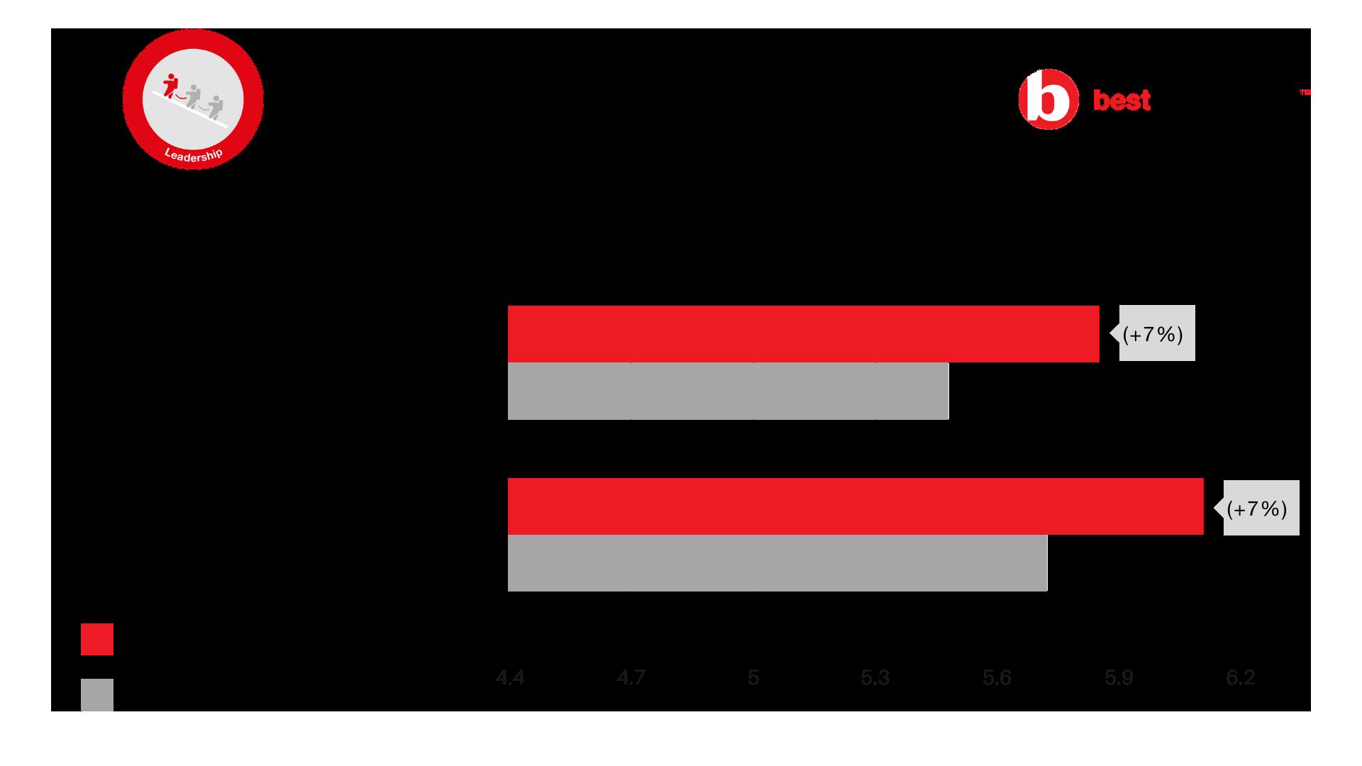 Buzzworks Holdings- Leadership Statement Scores