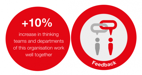 10% increase in employees thinking team and departments of the organisation work well together