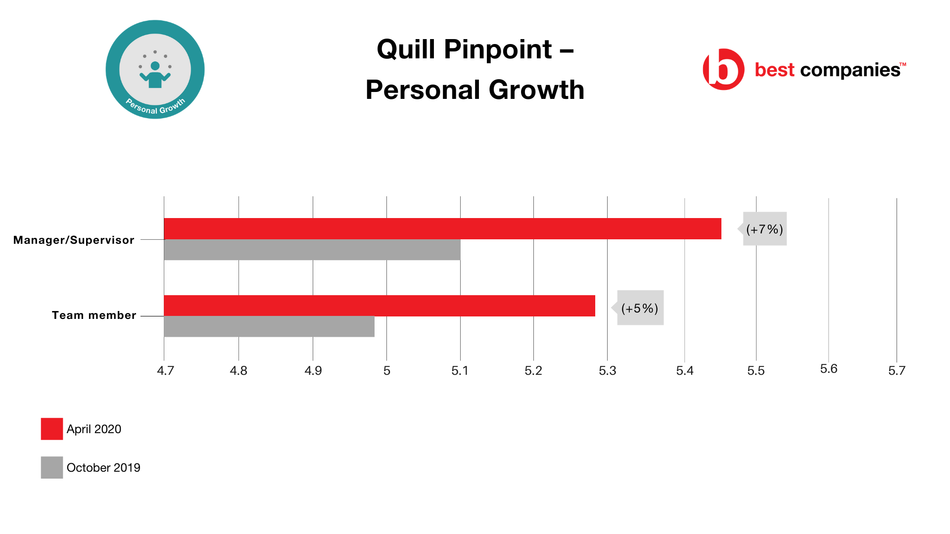 Quill Pinpoint - Personal Growth Scores