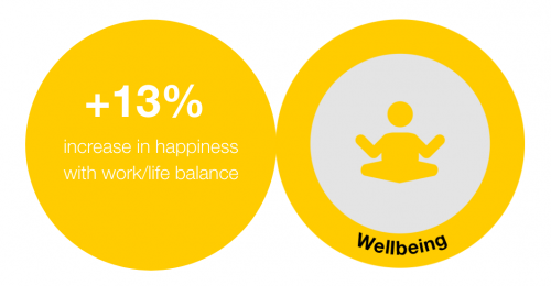 Wellbeing - 13% increase in happiness with work/life balance