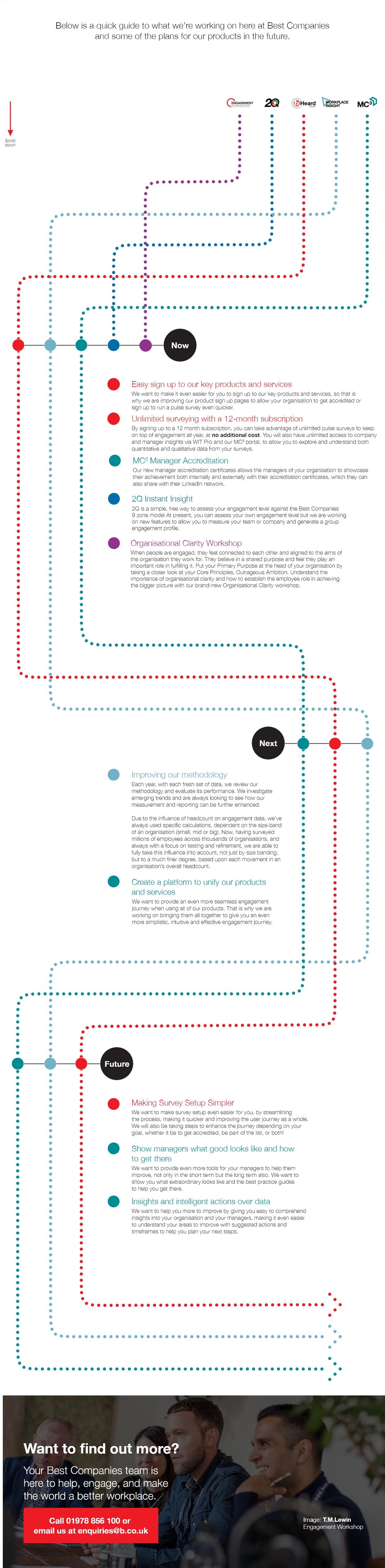 Best Companies 2020 Product Roadmap - Q3
