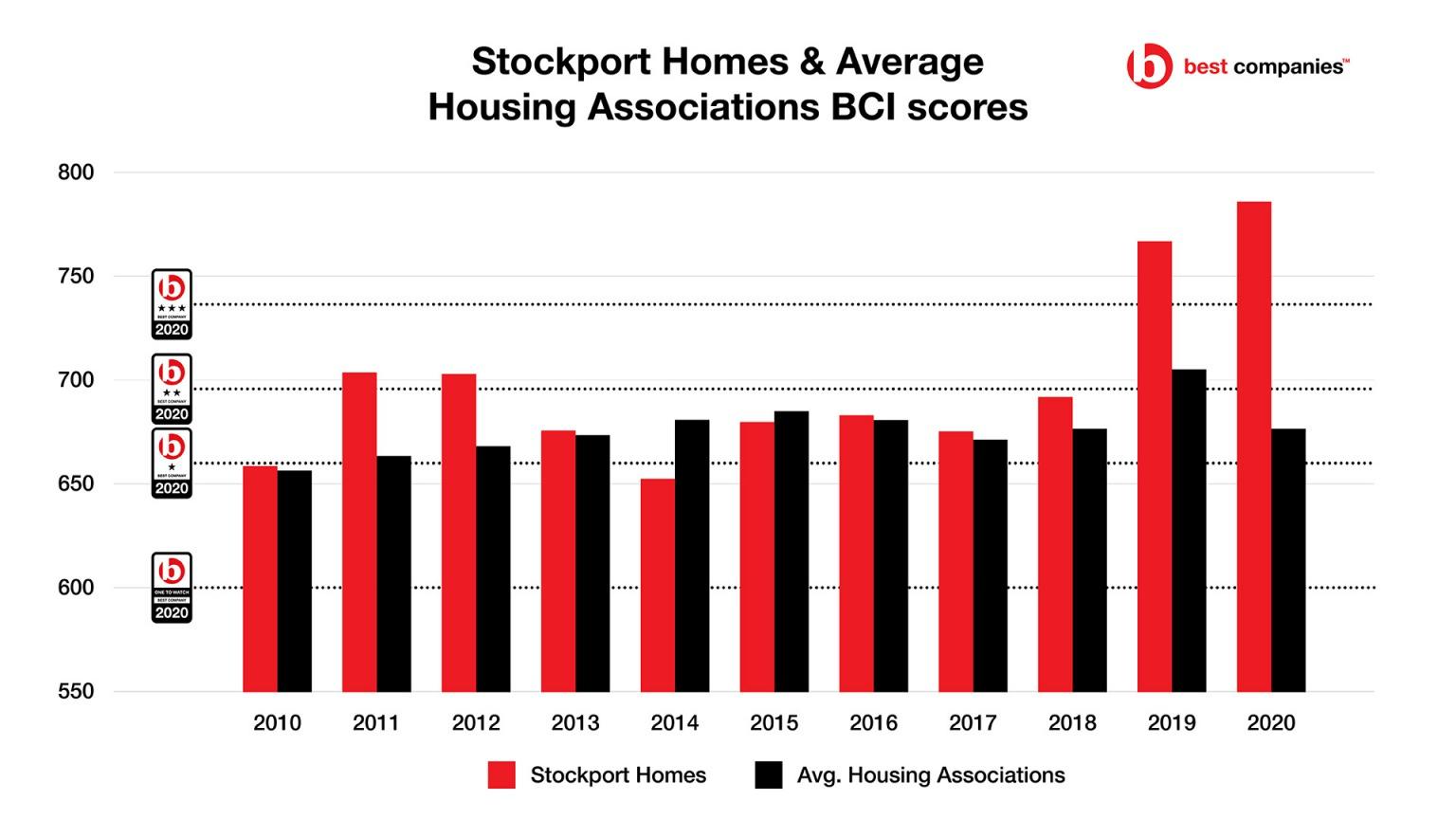 Stockport Homes Engagement Score vs Housing Associaitions (BCI Score Average)