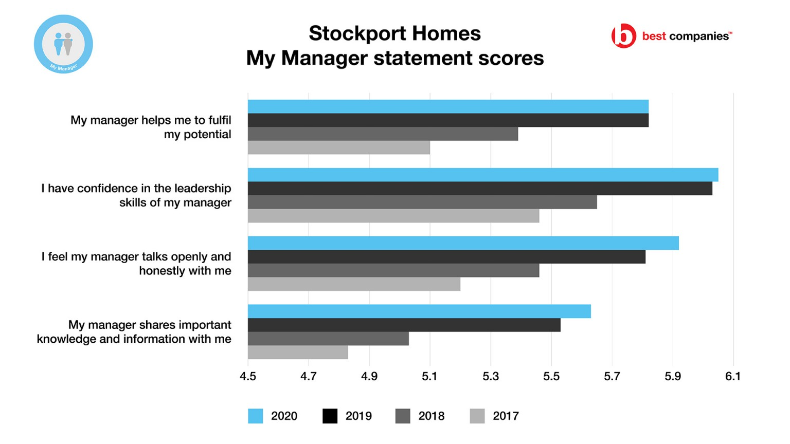 Stockport Homes - My Manager Factor Scores - Employee Engagement