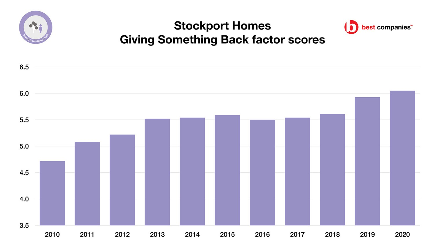 Stockport Homes - Giving Something Back Factor Scores - Employee Engagement