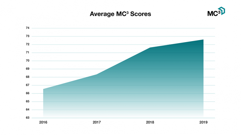 UK Power Networks average MC3 Scores Chart -  Best Companies - Managerial Engagement