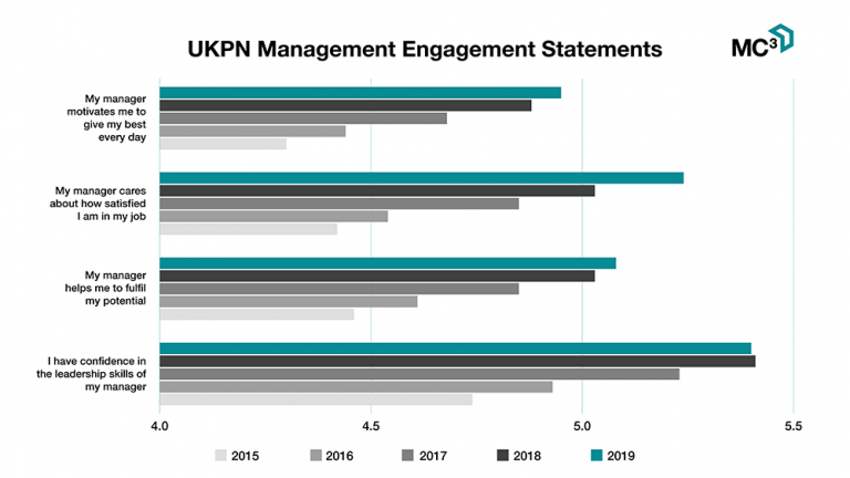 UK Power Networks MC3 Engagement Statements Chart -  Best Companies - Managerial Engagement