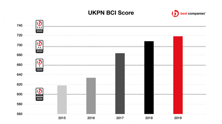 UK Power Networks BCI  Score Chart -  Best Companies - Managerial Engagement