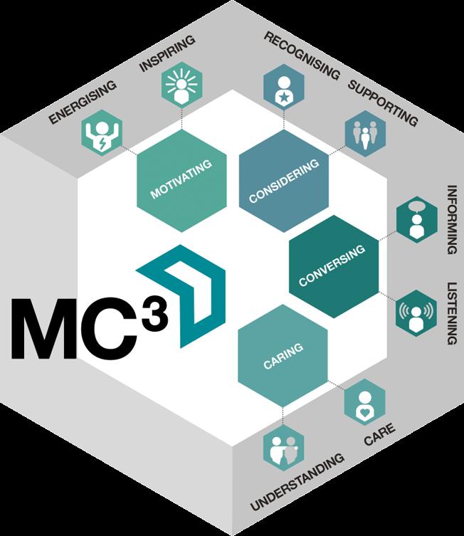 Illustration showing MC3 framework