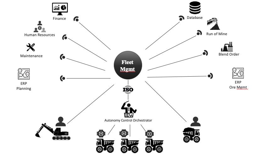 ISO interoperability diagram