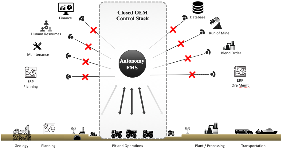 Closed OEM stack diagram