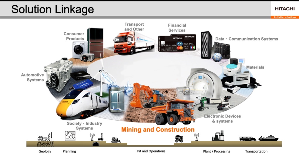 Wenco International Mining Systems is pleased to advance the Hitachi Construction Machinery (HCM) Group's vision for autonomous mining — an open, interoperable ecosystem of partners that integrate their systems alongside existing mine infrastructure.
