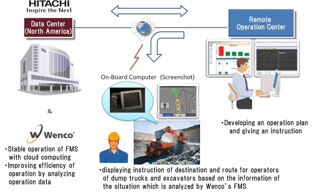 """Hitachi, Ltd. (TSE: 6501, """"Hitachi"""") and Wenco International Mining Systems Ltd. (""""Wenco""""), a Canadian subsidiary of Hitachi Construction Machinery Co., Ltd., are proud to announce the beginning of a joint Proof of Concept (PoC) project."""