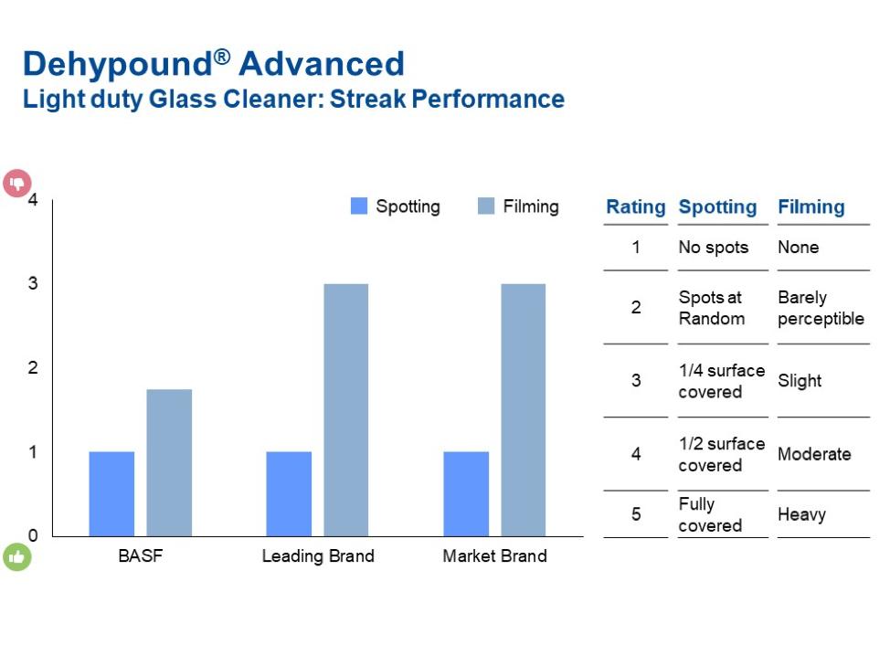 Dehypound Advanced - Light duty glass cleaner