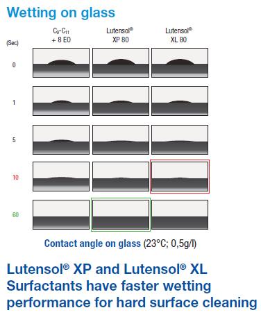 Lutensol vs Standard-NPE