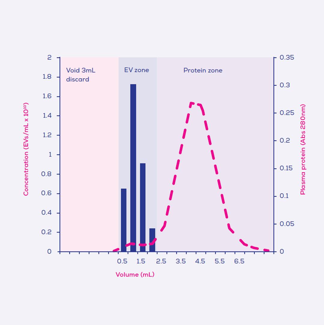 elution profile for a qEVoriginal column