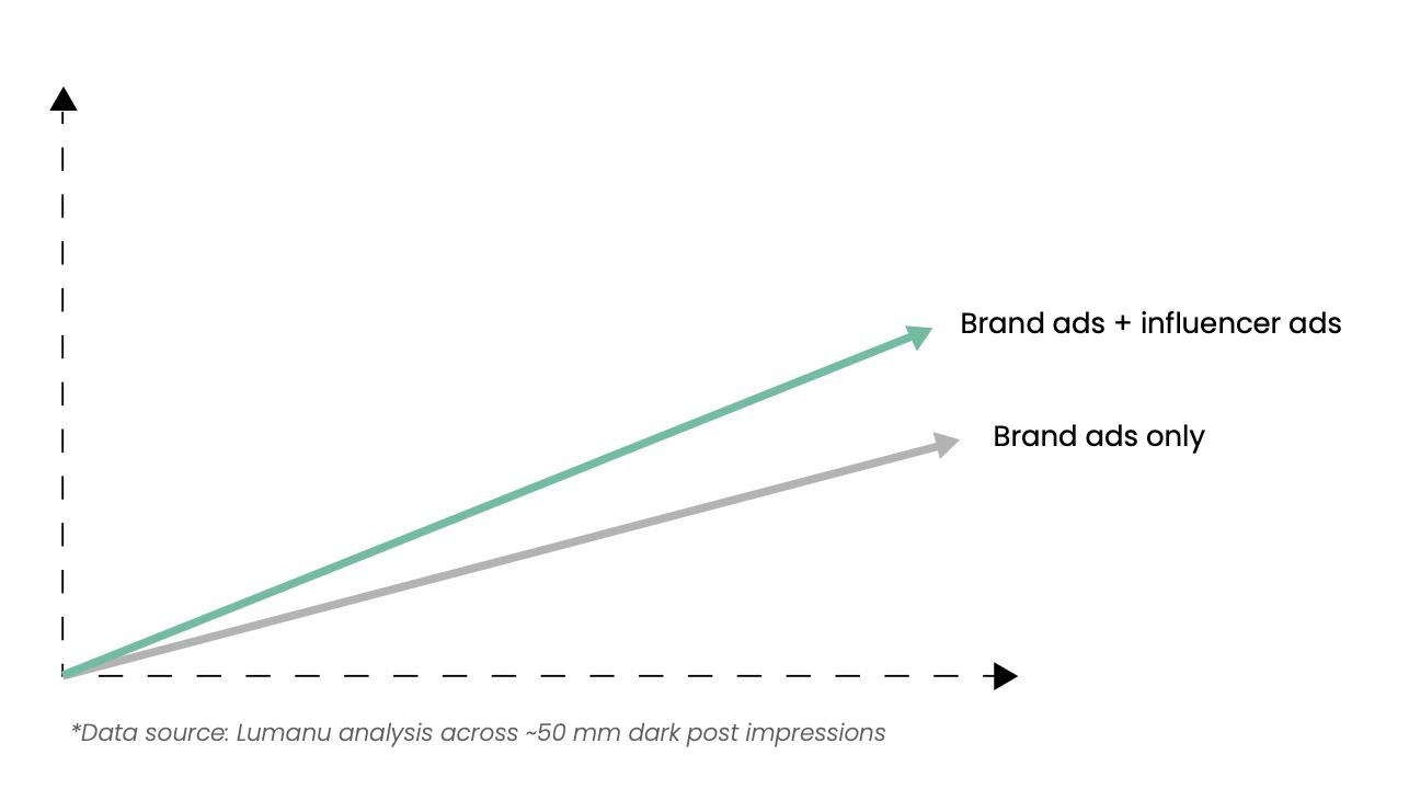 Influencer ads vs brand ads comparison chart