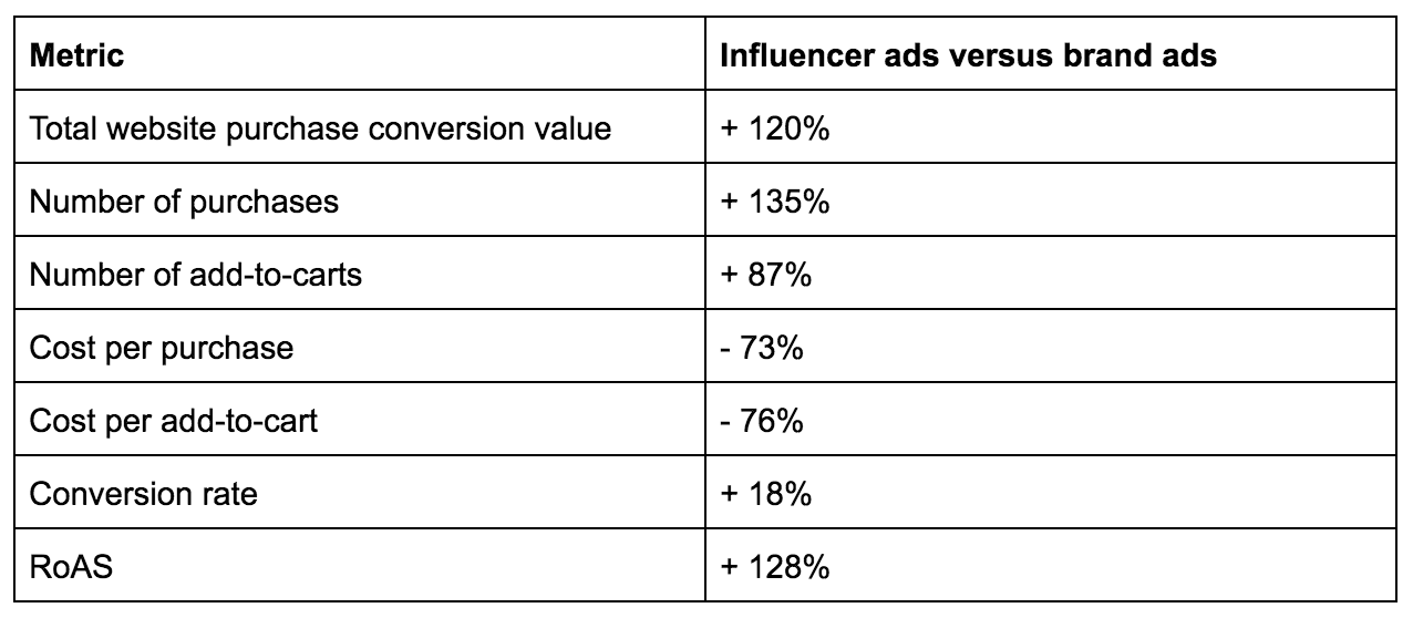 Performance of influencer dark posts versus brand ads