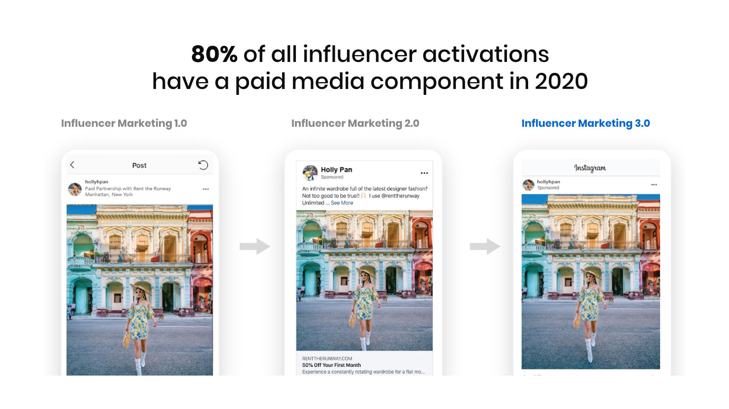 A detailed comparison of the best way to amplify influencer marketing with paid media