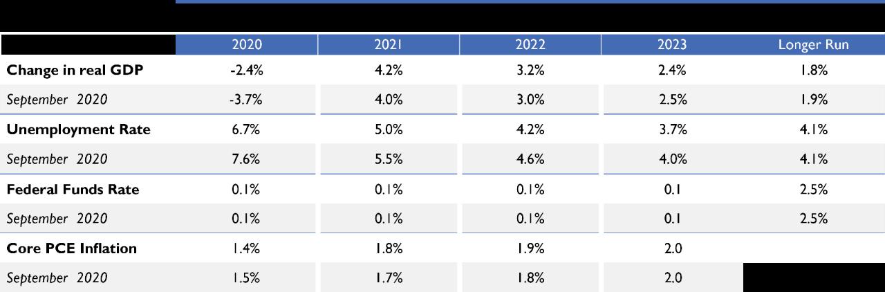 FOMC Projections_Dec 2020_Digital