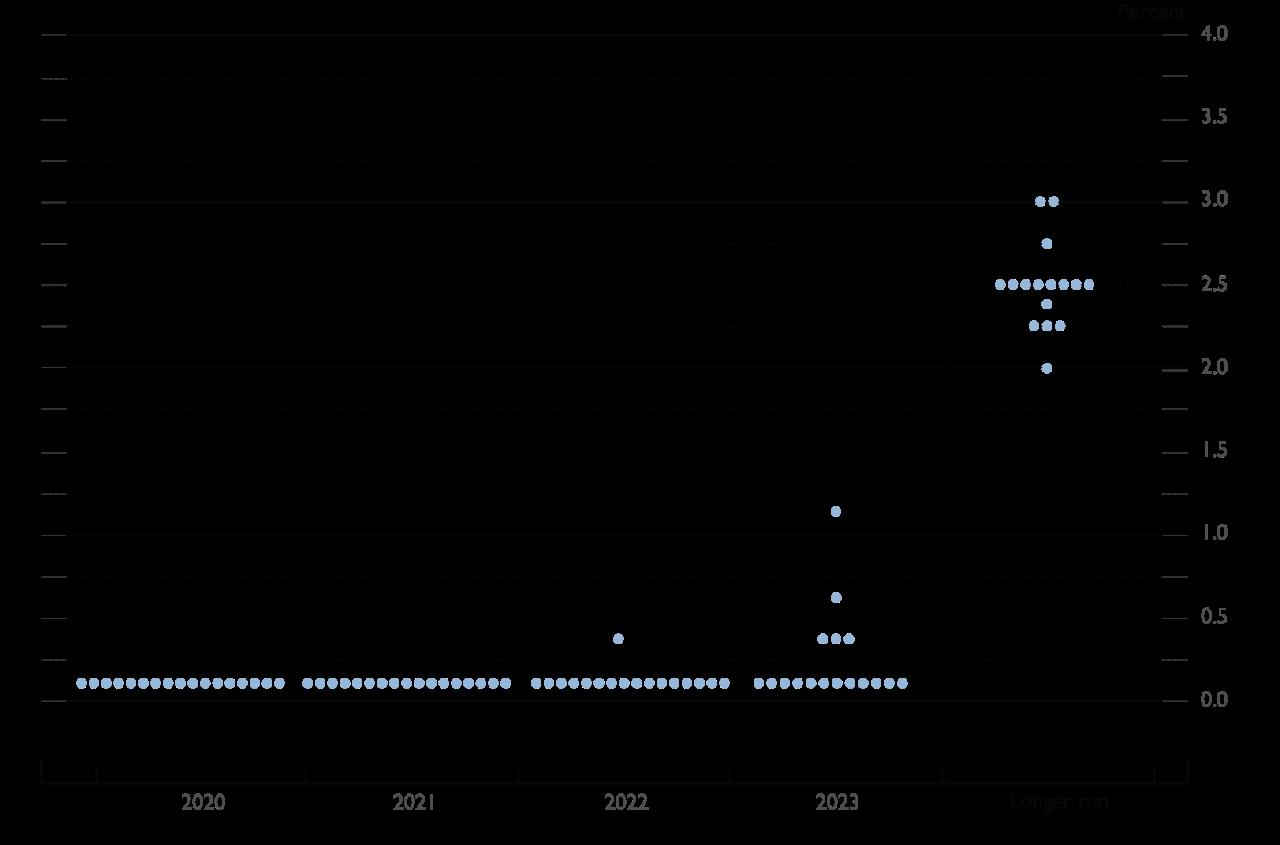 FOMC Dot Plot Dec 2020_Digital