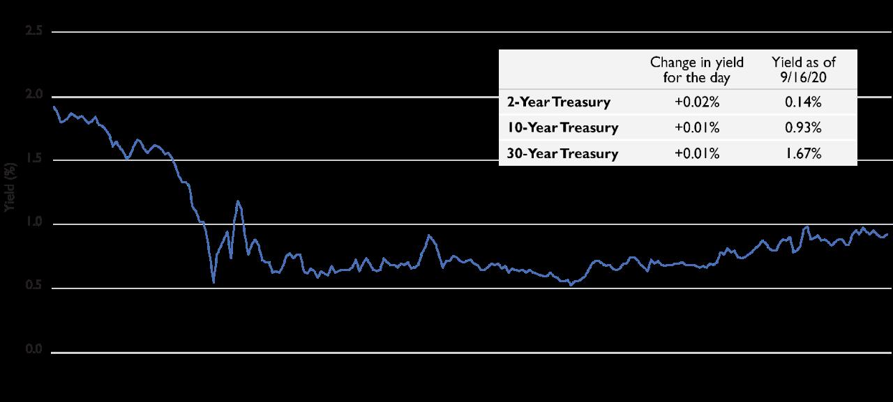 10-Year Treasury_FRED_Dec 2020_Digital