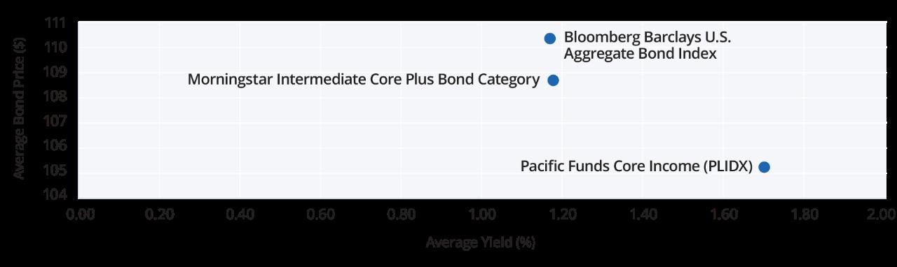 MFP1686_Yield Chart