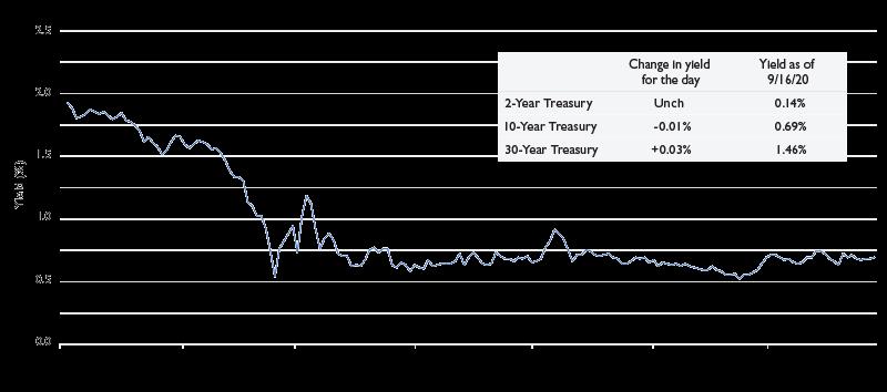10-Year-Treasury_FRED_800px