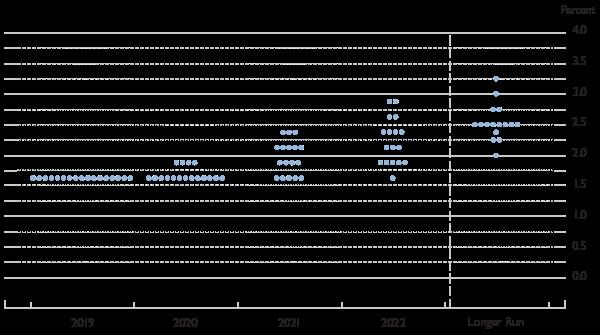 mfc0053-1219-chart1