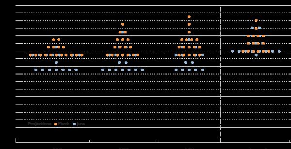 fomc-chart-1