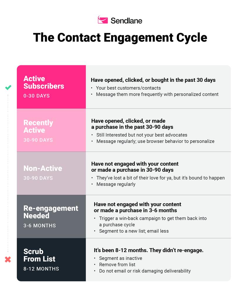 sendlane_contact_engagement_cycle