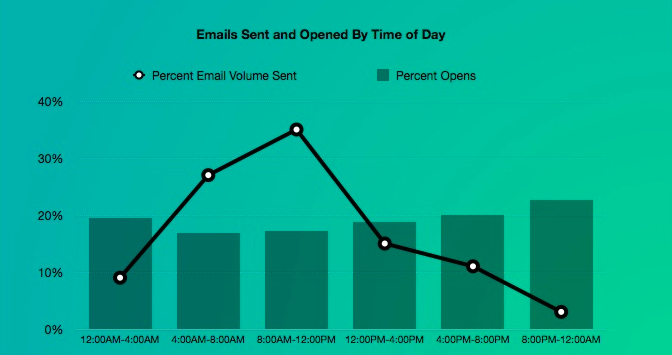 email_marketing_email_statistics_open_rate