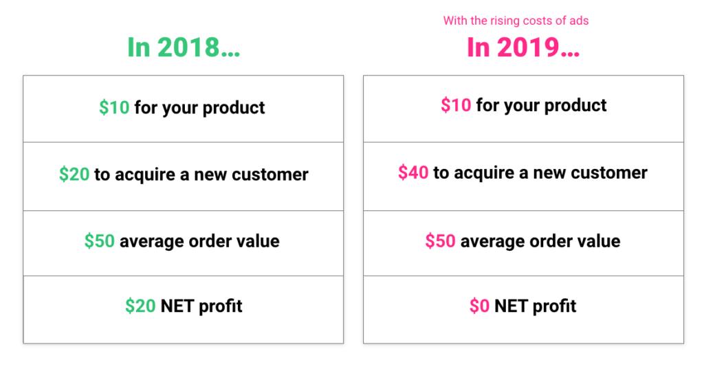 ROI_eCommerce_Store_Sendlane_Chart