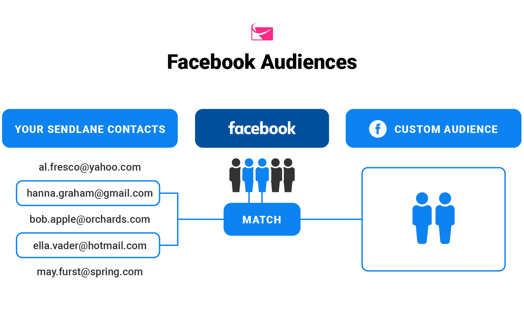 sendlane_facebook_audiences_integration
