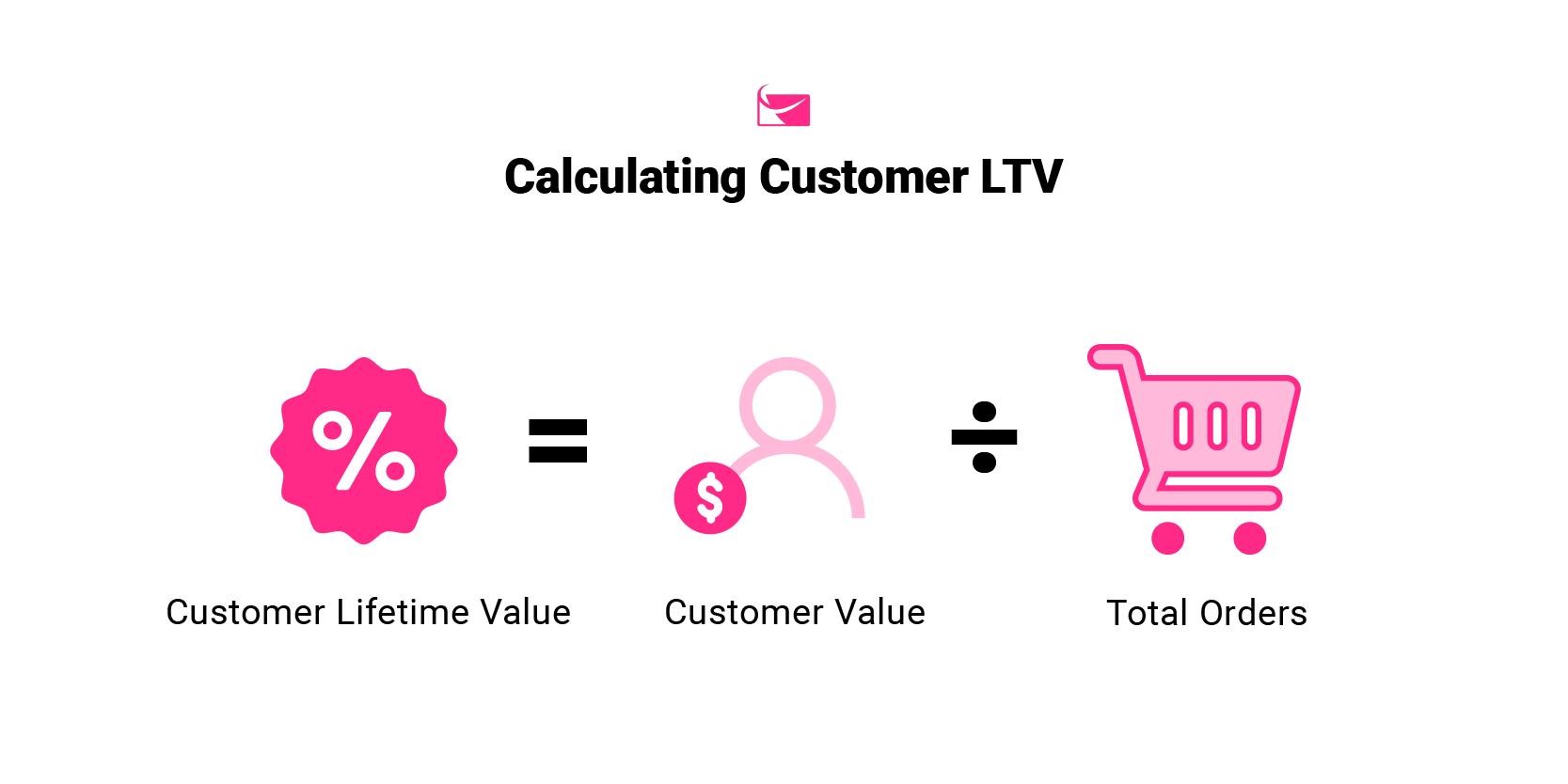 sendlane_customer_lifetime_value