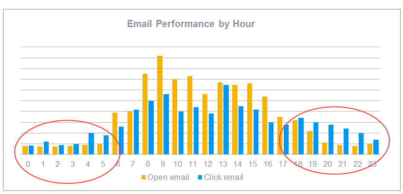 email_marketing_stats_email_performance