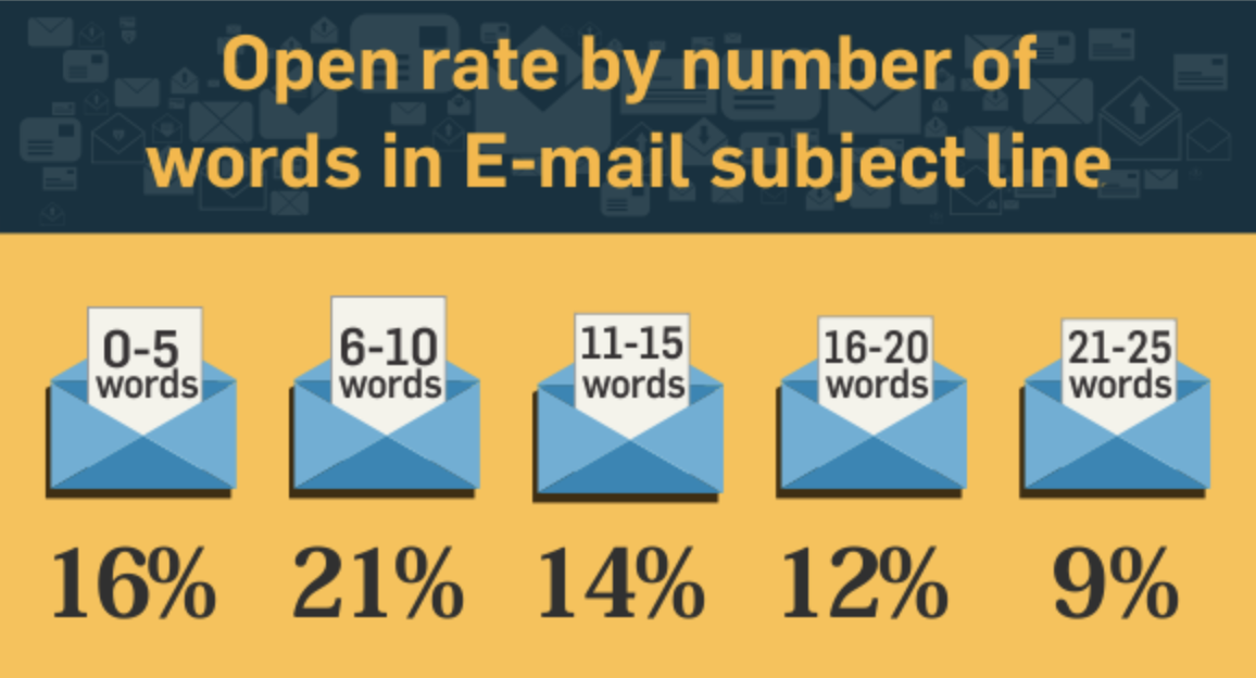 email-subject-line-word-count