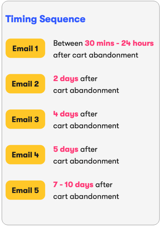 sendlane-abandoned-cart-timing-sequence