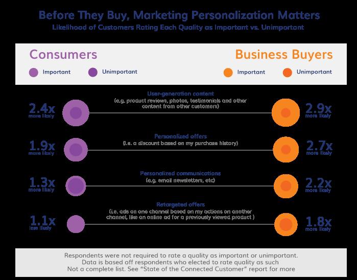 omnichannel-marketing-strategy-personalize