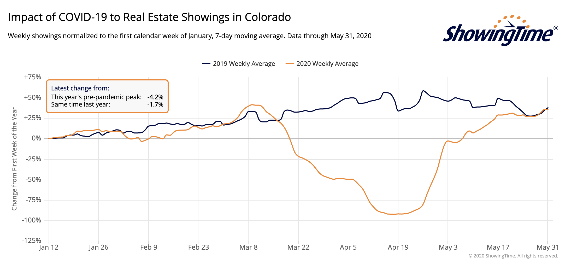 Chart showing the impact of COVID-19 to real estate showings in Denver
