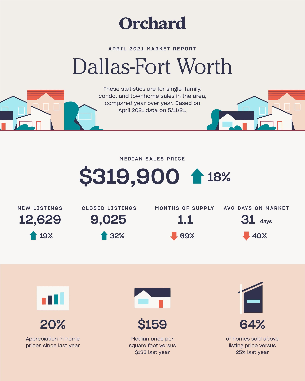 dallas fort worth april 2021 housing market report