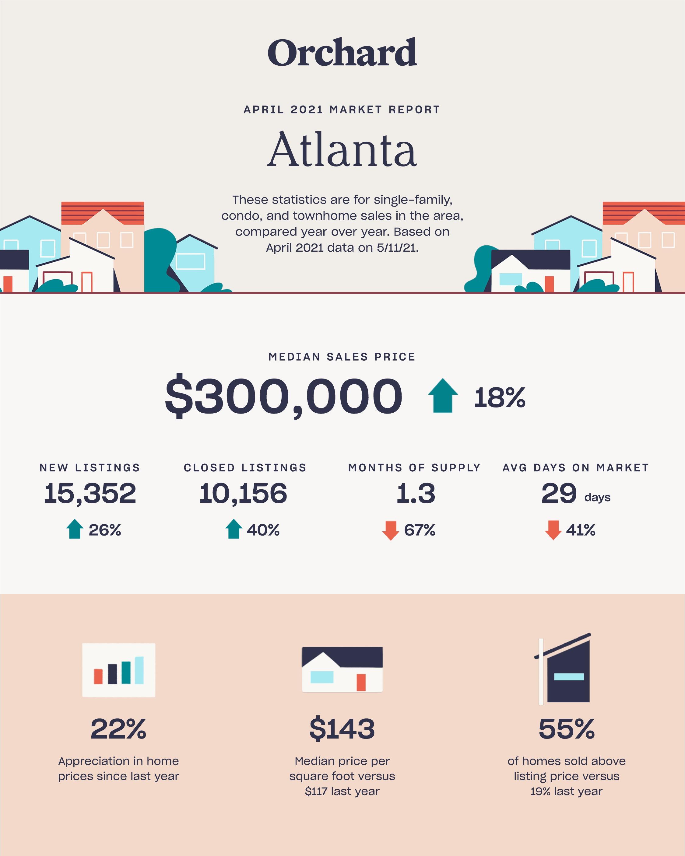 atlanta april 2021 local real estate market report infographic