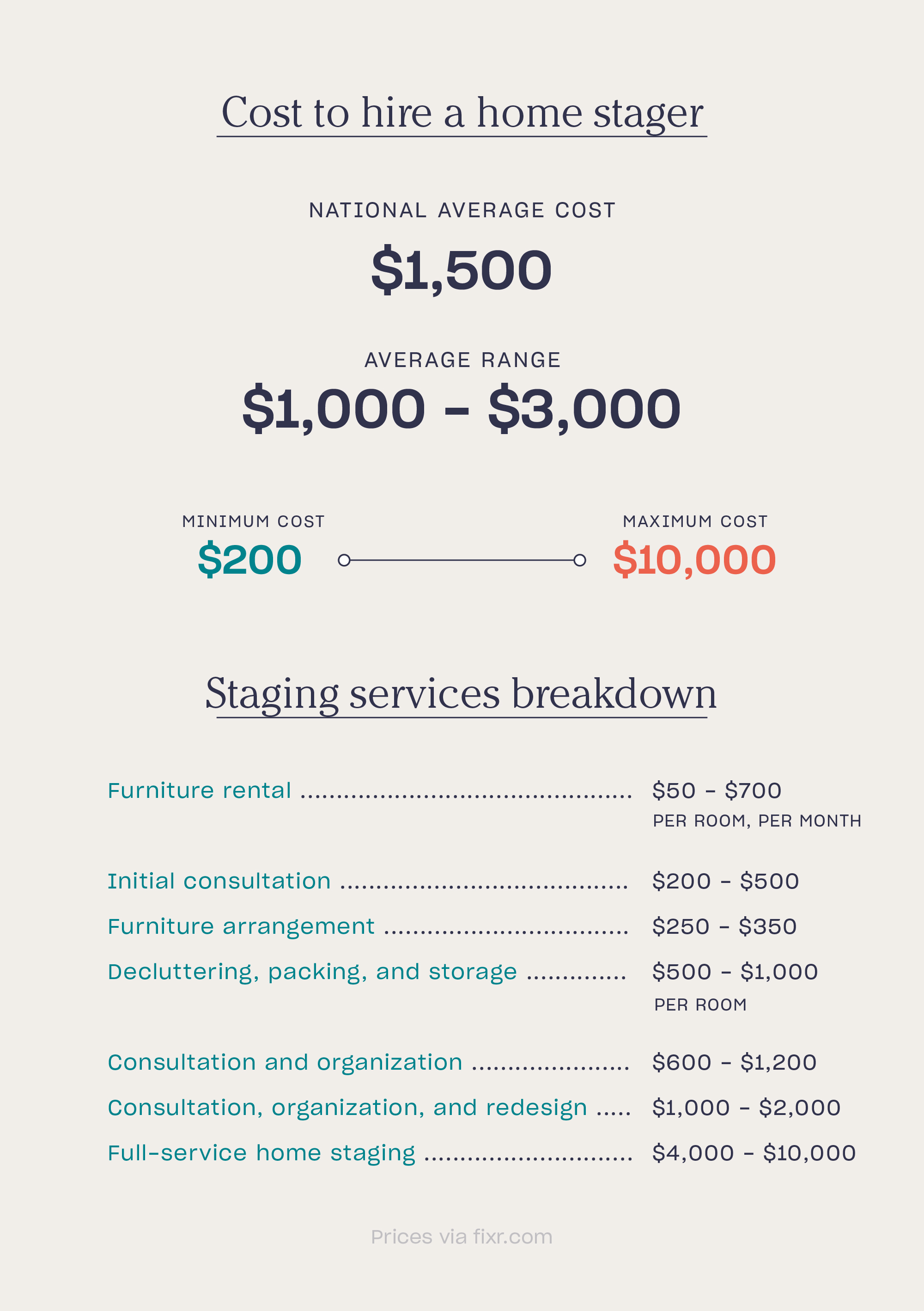home staging cost breakdown chart